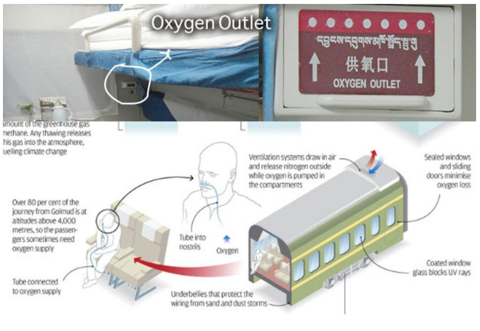 Oxygen Supply on Tibet Train